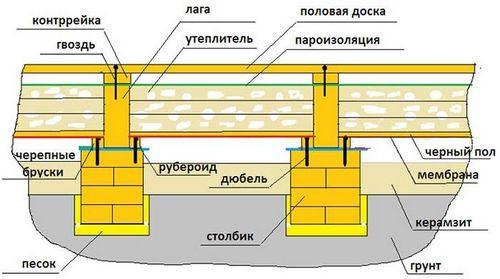 Укладка деревянного пола на лаги: монтаж настила своими руками