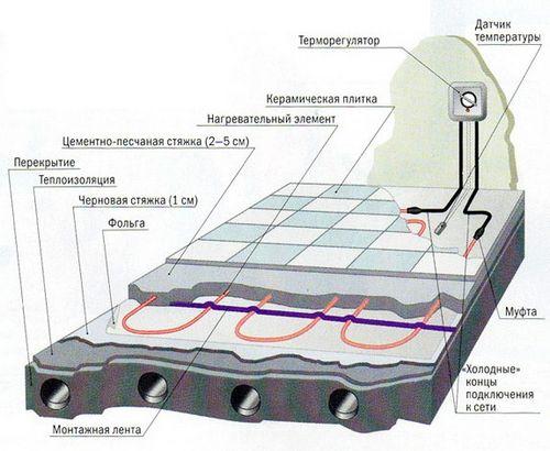 Укладка электрического теплого пола