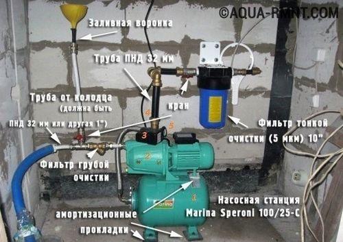Установка и подключение насосной станции к скважине: алгоритм работ