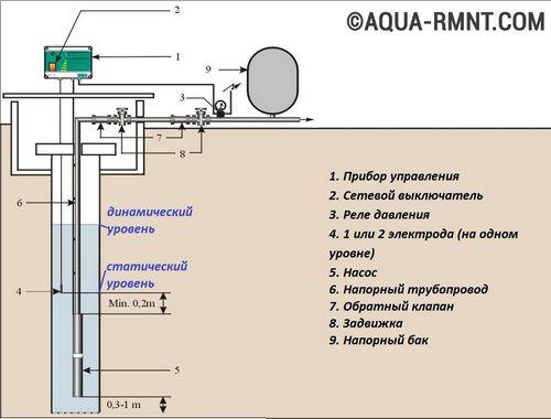 Установка насоса в скважину - монтаж, замена, самостоятельное подключение