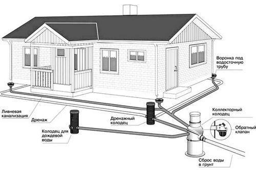 Устройство системы канализации в загородном доме