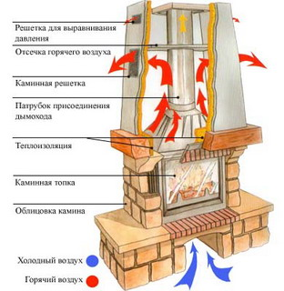 Устройство современного камина