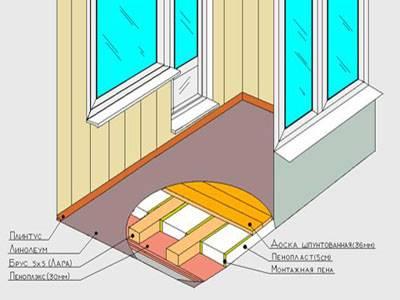Утепление пола на лоджии - особенности различных конструкций