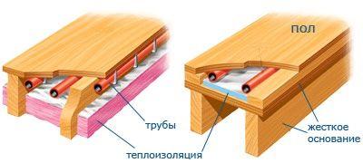 Утепление пола в деревянном доме: как быстро и правильно утеплить пол?