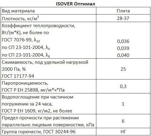 Утеплитель Изовер: фото, технические характеристики, отзывы, видео