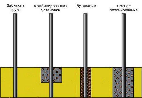 Виды бетонирования столбов (  6 видео)