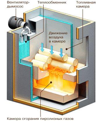 Виды и устройство твердотопливных котлов длительного горения