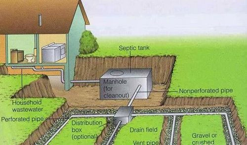 Водоотведение грунтовых вод: защита фундамента от верховодки