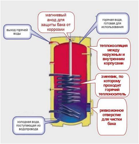 Все о водогрейных газовых котлах: полный обзор