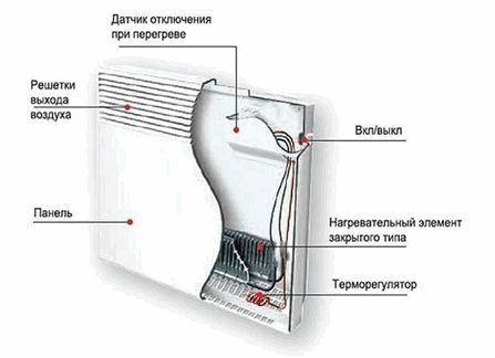 Выбор настенных инфракрасных обогревателей в виде картины