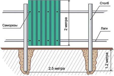 Забор из профлиста своими руками - подробная инструкция
