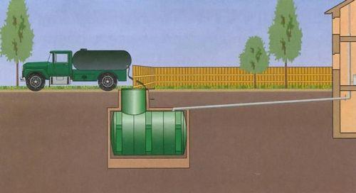 Заилилась выгребная яма:  что делать, способы чистки септиков и ям от ила