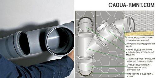Замена труб канализации в квартире своими руками - пример устройства